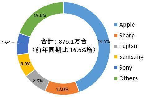 IDC發布2021年Q2日本智能手機市場報告:出貨876.1萬部,同期增長16.6%