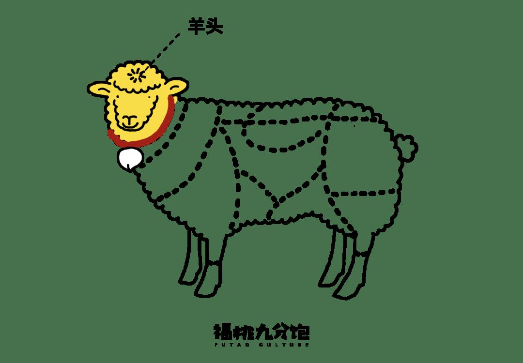 中国最会吃羊的城市,两个字