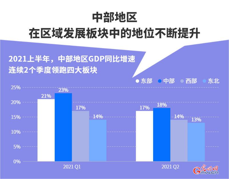 gdp增速全国_中部地区发展崛起!GDP增速连续2个季度领跑四大板块