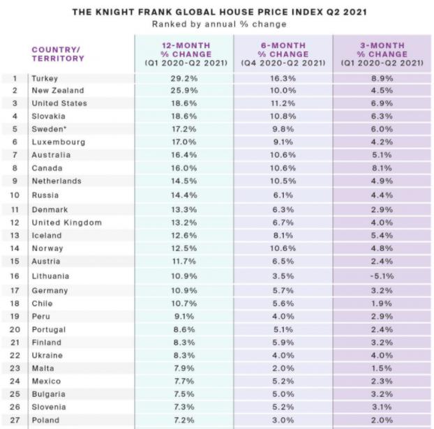 世界房产排行_全球房价增速排行榜出炉!澳洲排名第七,中国大陆位列第四十