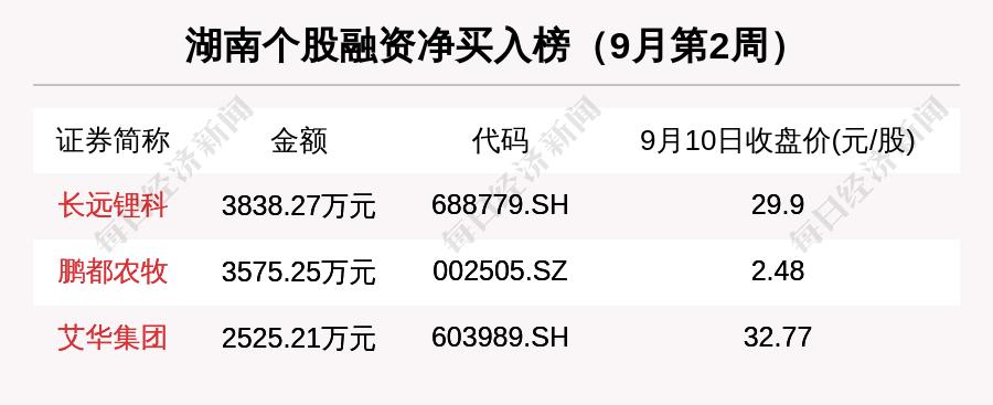湖南区域股市周报:板块总市值涨1155亿 长高集团涨25.24%涨幅第一