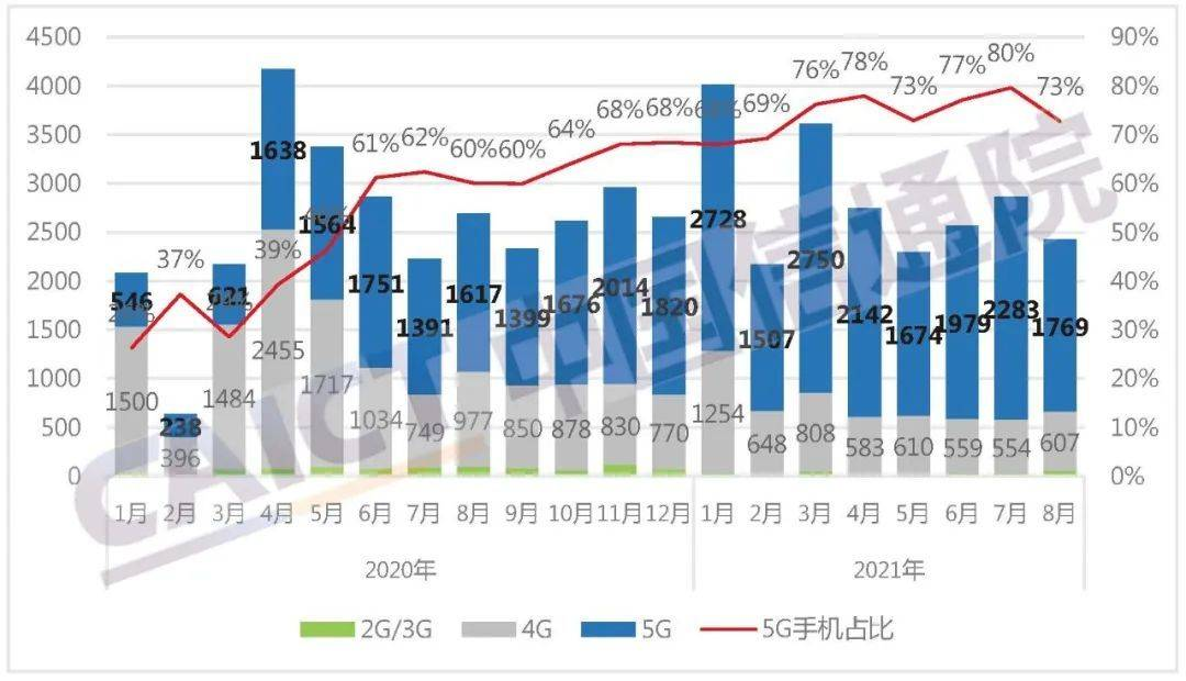 市场|信通院:1-8月国内市场5G手机出货量1.68亿部,同比增长79.7%