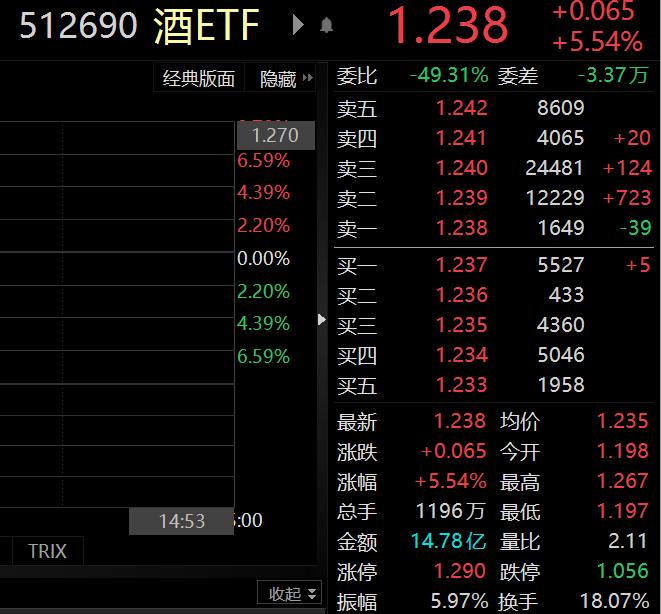 金种子酒、古井贡酒等多股涨停!酒ETF(512690)今日已上涨5.54%