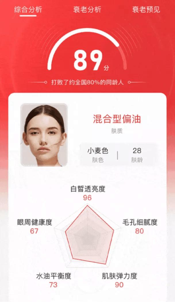 從試妝到測膚,AI賦能行業多少想象?