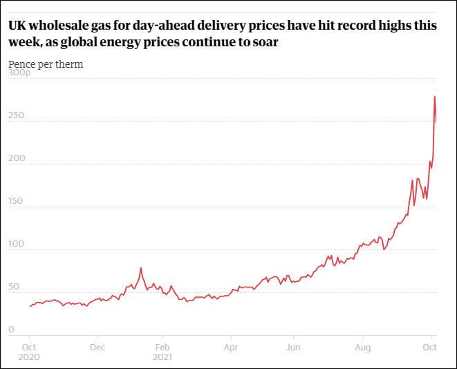 英国天然气价格飙升37%创历史新高 多个行业停产