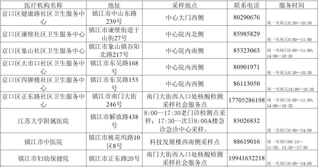 关于更新镇江市自愿检测人员核酸采样点的通告