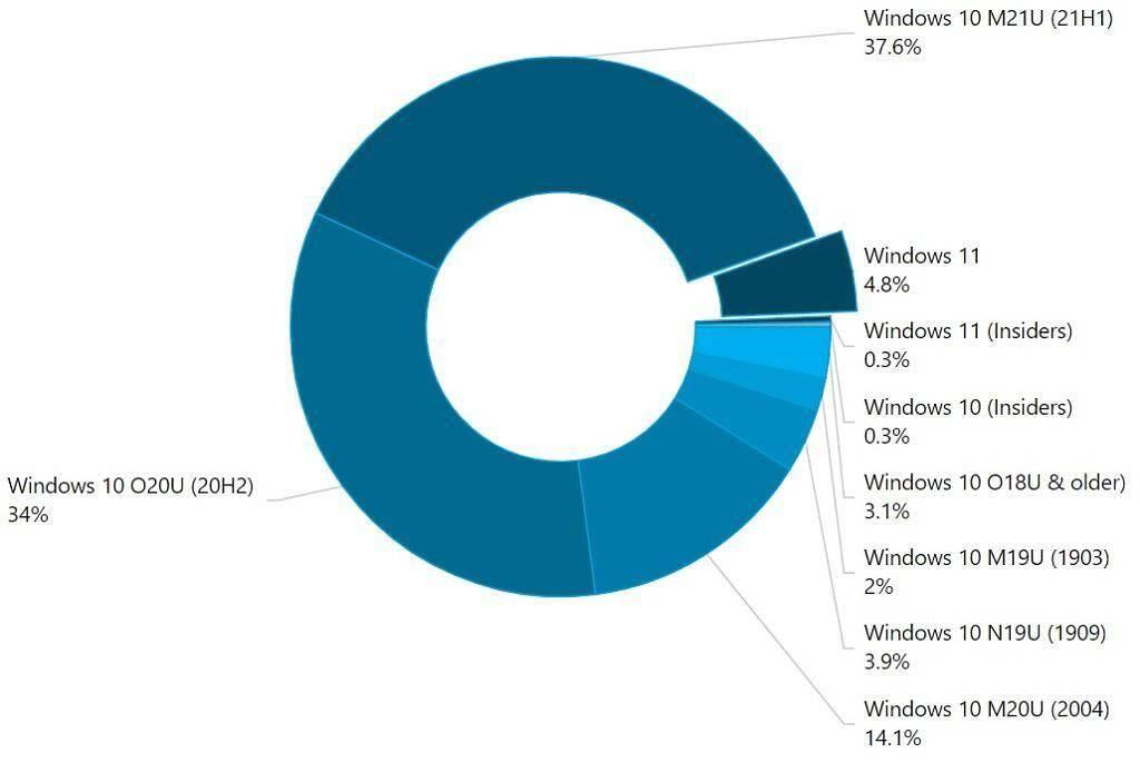AdDuplex 统计:微软 Win11 在现代 Windows PC 中的占比超 5%